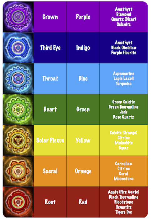 Chakra Stone Chart 2 understand the 7 chakra colors and what they mean