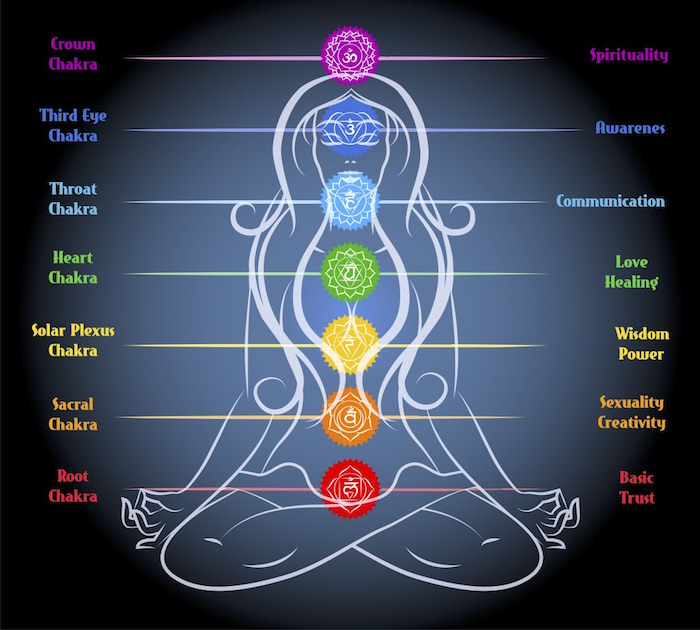 Image result for What are chakras