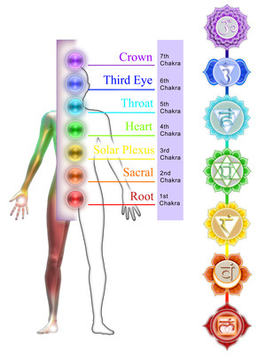 Understand The 7 Chakra Colors And What They Mean