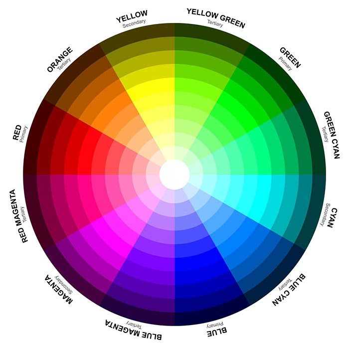 Understand the 7 chakra colors and what they mean - Show color wheel ...